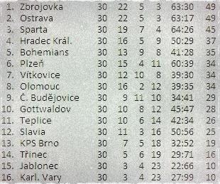 Turnaje MMAA Aréna Cup 45 Písek a XFN 13 Pardubice a jejich výrazný otisk v klipu.